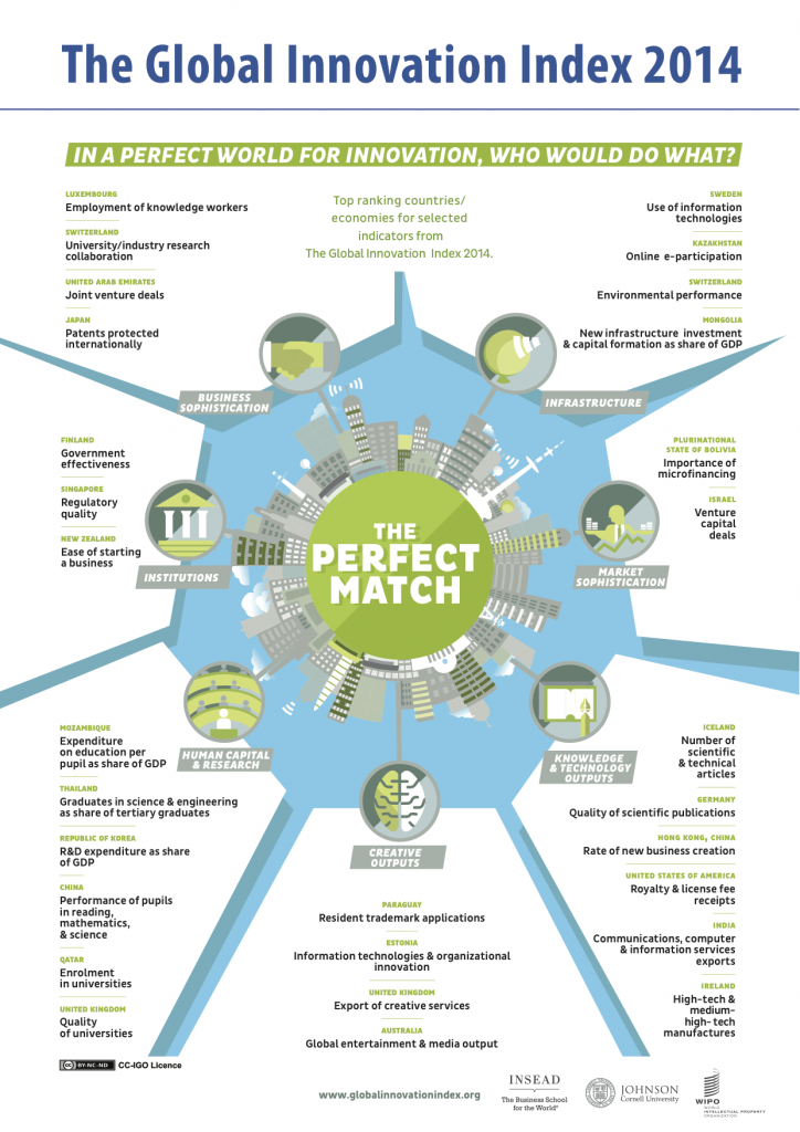 gii_2014_infographic1
